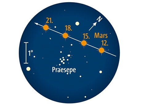 Mars zieht an Praesepe vorbei.