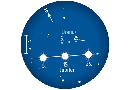 Jupiter begegnet Uranus im September