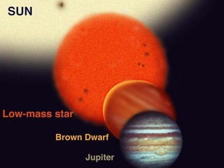 The range of sizes of a brown dwarf compared to Jupiter and the Sun and the Earth (to scale). Brown Dwarfs are more massive than planets but less massive than stars. But they have similar diameters to planets such as Jupiter.