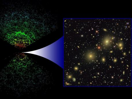 This illustration depicts the large-scale distribution of galaxies as seen by the Sloan Digital Sky Survey, an ambitious project that determined the distances of about one million galaxies.  The two cones on the left of the image are a three dimensional (3D) map of the galaxies with the Earth at the centre. Going from the centre to the upper/lower edges of the map, more and more distant galaxies are seen, up to distances of about 2 thousand million light years. The colour of the galaxies is related to their luminosity. The clumpiness in the distribution of matter is clearly visible in this representation.  The panel on the right shows a two dimensional (2D) image of galaxies in a small region of the sky. The 3D map is computed by combining the information contained in 2D images such as this one with an estimate of the distances of each individual object visible in it, derived from their spectra.