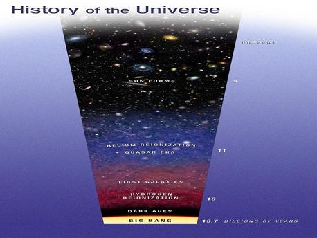 This diagram traces the evolution of the universe from the big bang to the present. Two watershed epochs are shown. Not long after the big bang, light from the first stars burned off a fog of cold hydrogen in a process called reionization. At a later epoch quasars, the black-hole-powered cores of active galaxies, pumped out enough ultraviolet light to reionize the primordial helium.