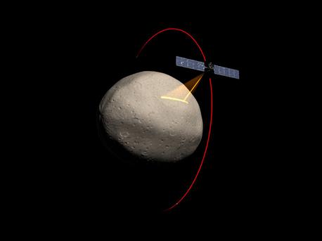 """Angetrieben von einem Ionen-Triebwerk bringt die Dawn-Sonde der amerikanischen Weltraumbehörde NASA drei verschiedene Instrumente zum Asteroidenhauptgürtel zwischen Mars und Jupiter: Neben einem Mapping Spectrometer der italienischen Raumfahrtagentur Agencia Spaziale Italia (ASI) und einem Gammastrahlen- und Neuronendetektor des Los Alamos National Laboratory ist ein deutsches Kamerasystem, die so genannte """"Framing Camera"""", mit an Bord."""