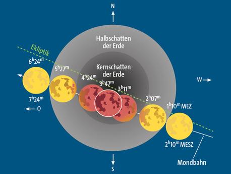 Verlauf der totalen Mondfinsternis am 28. September 2015.