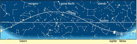 Planetensichtbarkeit im November
