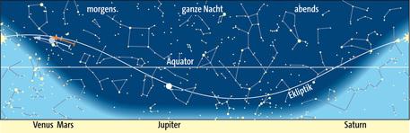 Planetenlauf im Juli