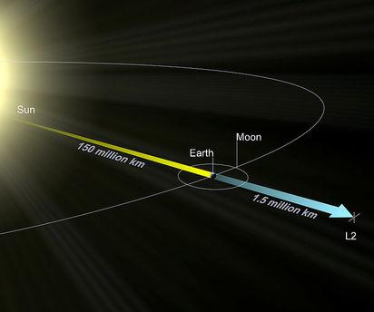 Der Lagrange-Punkt L2 liegt außerhalb der Umlaufbahn der Erde. Satelliten benötigen dort nur minimale Treibstoffmengen für kleinere Flugbahnkorrekturen und lassen sich leichter vom störenden Sonnenlicht abschirmen.