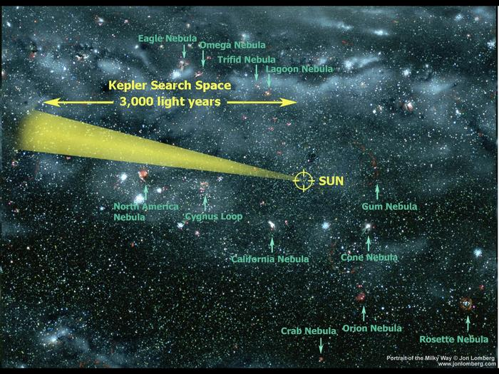 An artists rendering of what our galaxy might look as viewed from outside our Galaxy. Our sun is about 25,000 light years from the center of the galaxy. The cone illustrates the neighborhood of our galaxy that the Kepler Mission will search to find habita